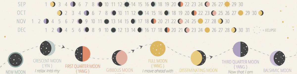 Moon Planting Calendar 2022.Free Lunar Planner Download Phases Of The Moon Calendar
