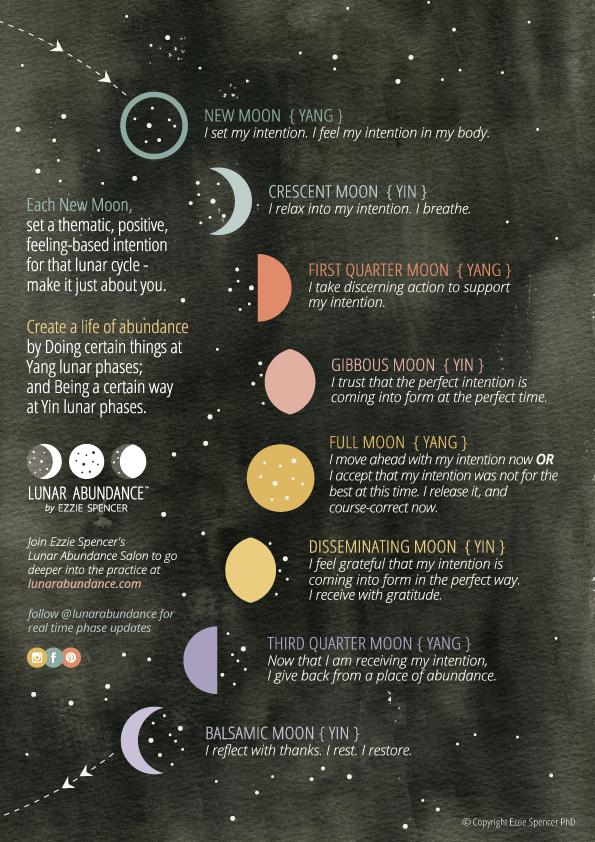 Dr Ezzie Spencer Lunar Abundance Free Moon Chart