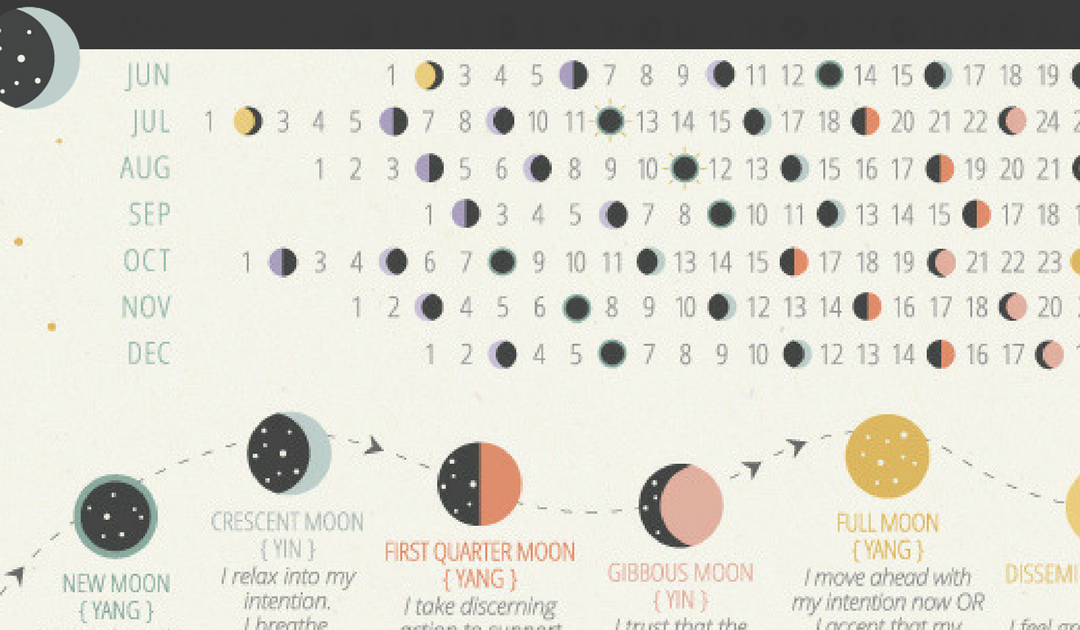 Lunar Abundance Blog | Using the Moon as a Means of Self ...